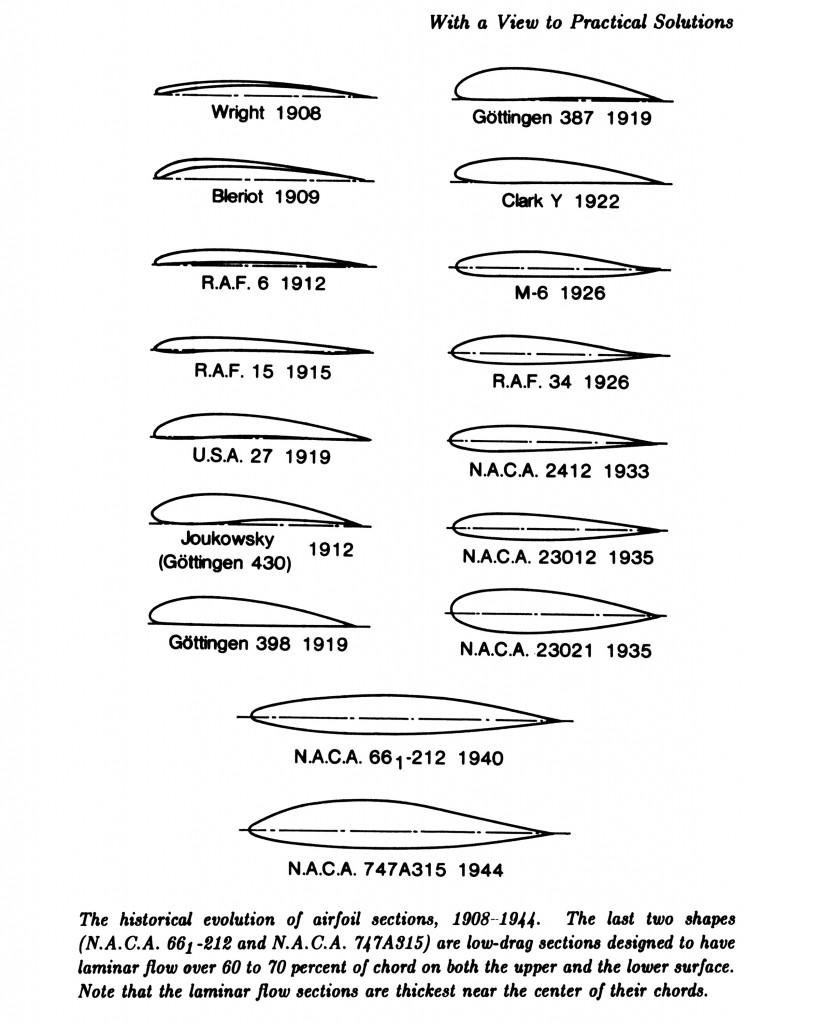 Профиль крыла