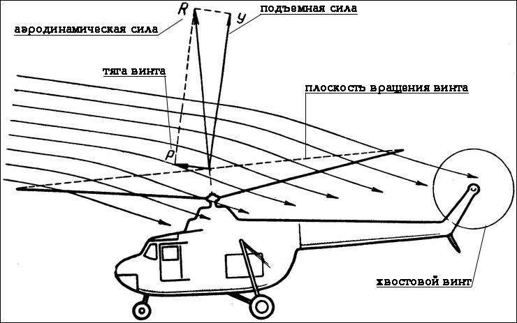 Автомат перекоса вертолета