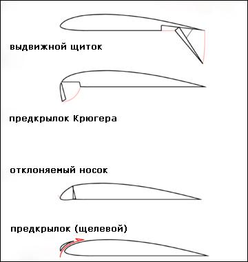 Виды предкрылков и щитков