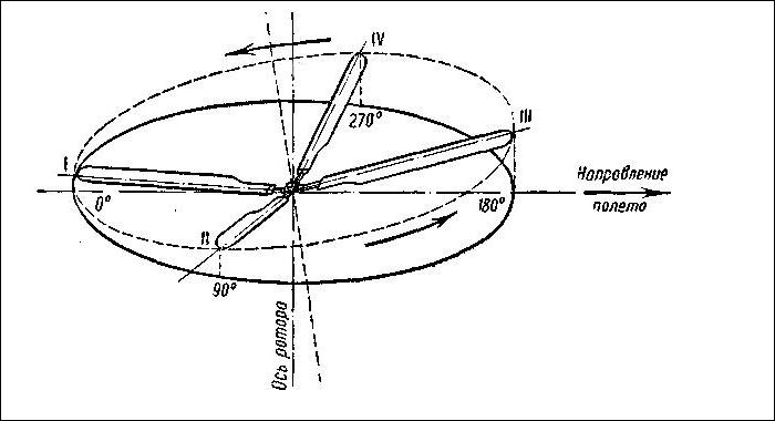 Схема взмаха лопастей несущего