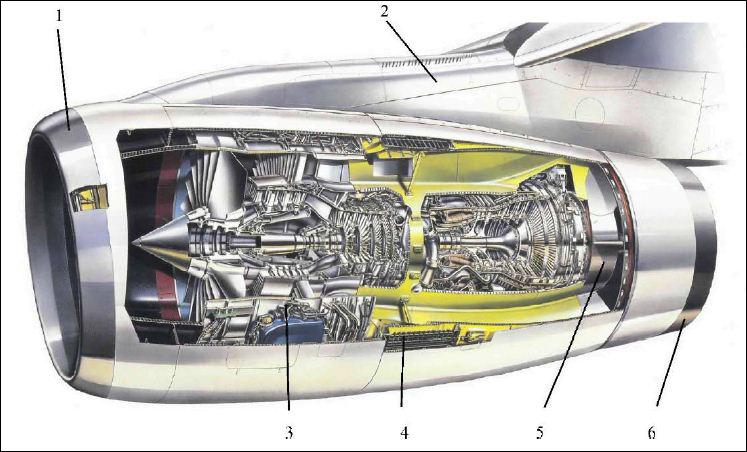 Турбовентиляторный двигатель (ТВРД) и его дальнйшее развитие - турбовинтовентиляторный двигатель (ТВВД). Экономичность + тяга