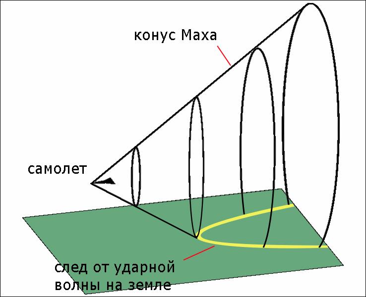 Звуковой барьер.