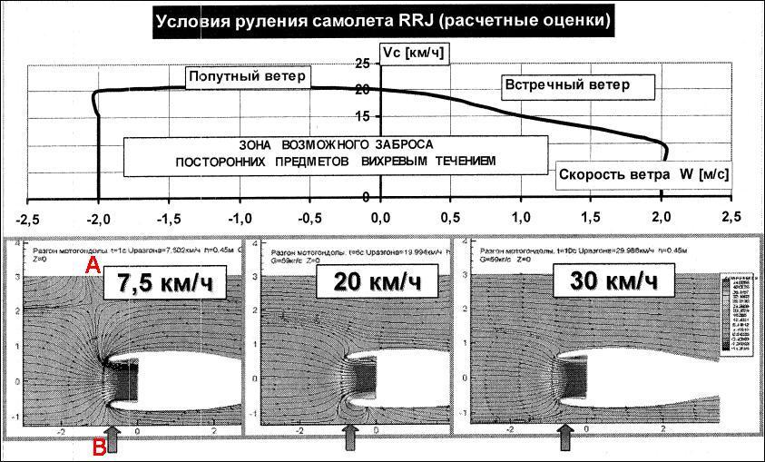 Схема воздушных течений в