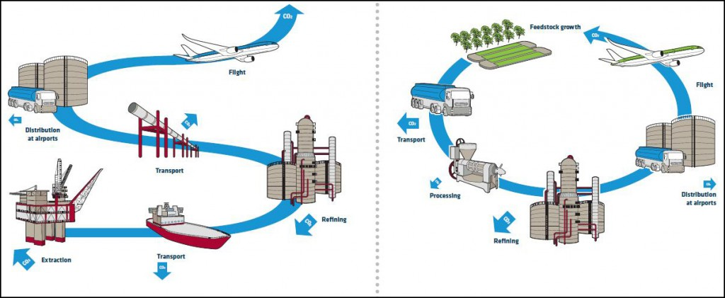 Экологичность авиационных ВРД и биотопливо.