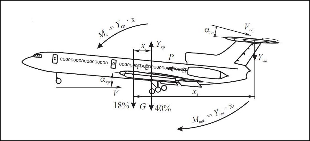 ТУ-154М.  Схема сил и моментов при выпущенной механизации.  Самолет в равновесии.