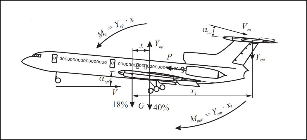 ТУ-154М. Схема сил и моментов