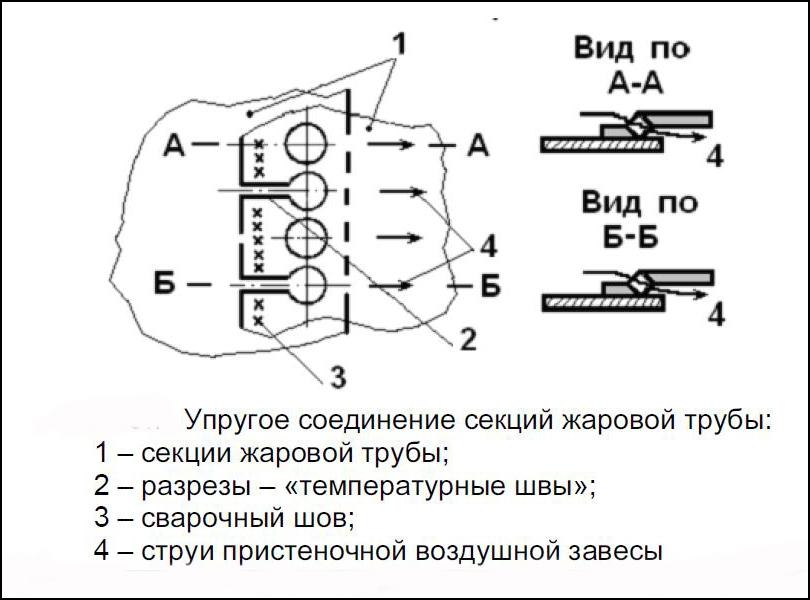 Камеры сгорания ГТД.