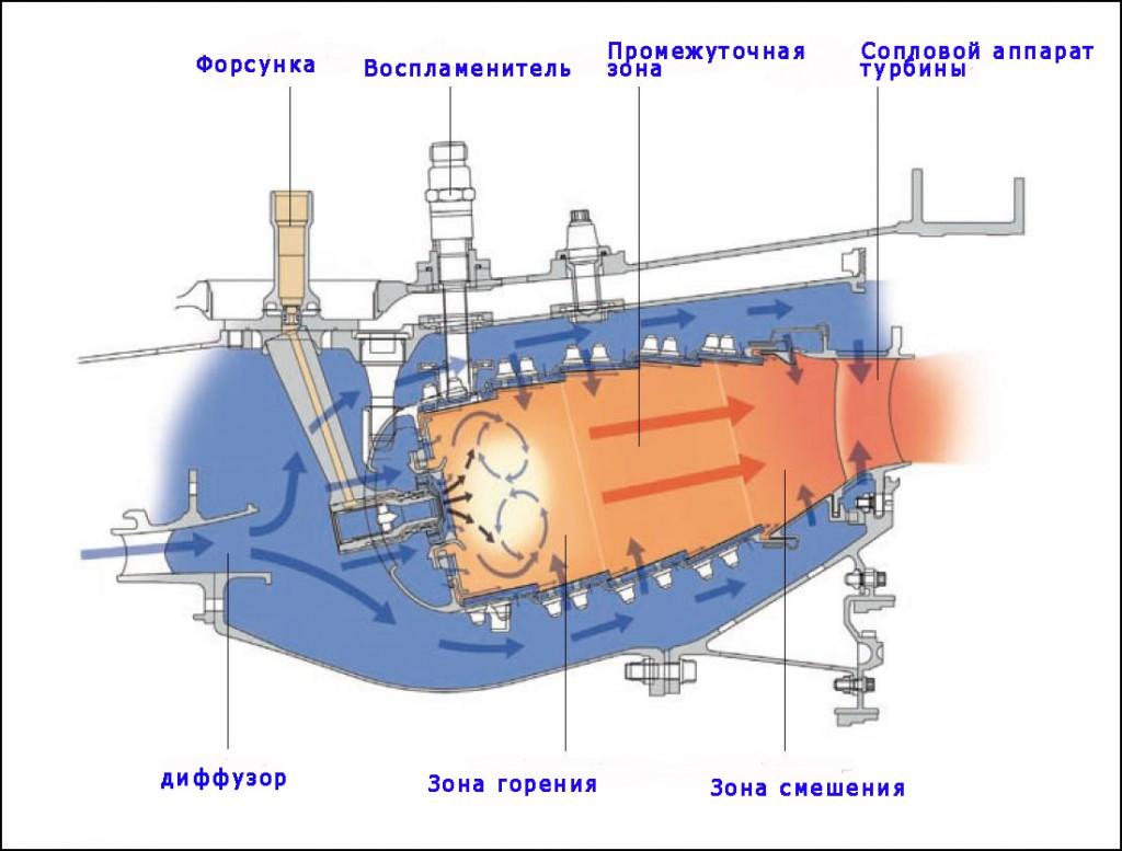 Пламенное сердце авиационного двигателя