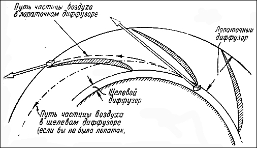 Схема работы диффузора