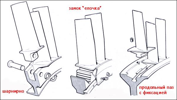 Компрессоры авиационных ГТД.